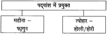 Maharashtra Board Class 10 Hindi Solutions Chapter 6 गिरिधर नागर 14