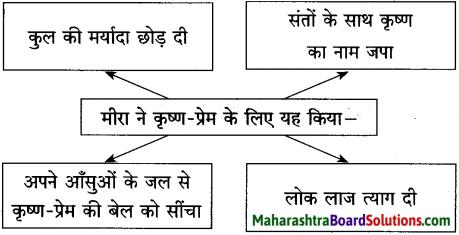 Maharashtra Board Class 10 Hindi Solutions Chapter 6 गिरिधर नागर 7