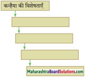 Maharashtra Board Class 10 Hindi Solutions Chapter 6 2