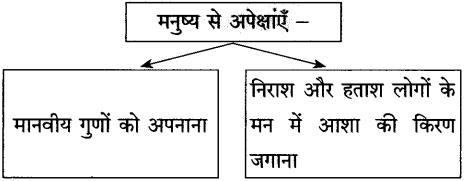 Maharashtra Board Class 10 Hindi Solutions Chapter 8 गजल 5