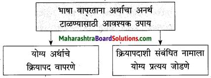 Maharashtra Board Class 10 Marathi Solutions Chapter 2 बोलतो मराठी… 2