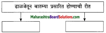 Maharashtra Board Class 10 Marathi Solutions Chapter 3 आजी कुटुंबाचं आगळ 5