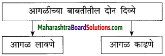 Maharashtra Board Class 10 Marathi Solutions Chapter 3 आजी कुटुंबाचं आगळ 8