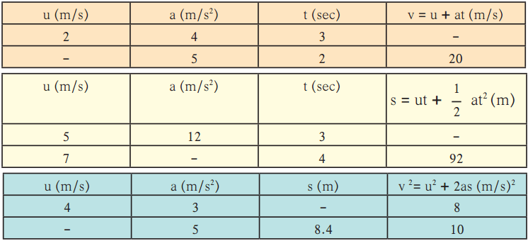 Maharashtra Board Class 9 Science Solutions Chapter 1 Laws of Motion 2