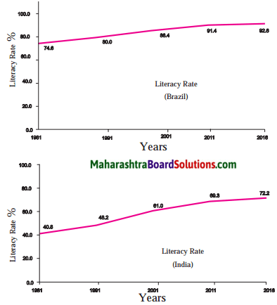 Maharashtra Board Class 10 Geography Solutions Chapter 6 Population 10