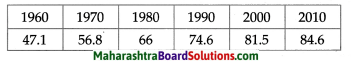 Maharashtra Board Class 10 Geography Solutions Chapter 7 Human Settlements 4