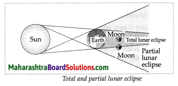 Maharashtra Board Class 7 Geography Solutions Chapter 2 The Sun, the Moon and the Earth 5