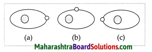 Maharashtra Board Class 7 Geography Solutions Chapter 2 The Sun, the Moon and the Earth 9