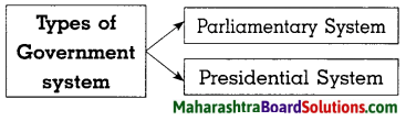 Maharashtra Board Class 8 Civics Solutions Chapter 1 Introduction to the Parliamentary System 5