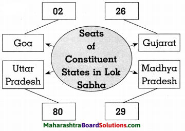 Maharashtra Board Class 8 Civics Solutions Chapter 2 The Indian Parliament 6