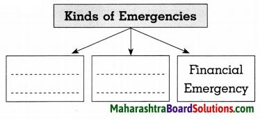Maharashtra Board Class 8 Civics Solutions Chapter 3 The Union Executive 3