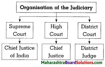 Maharashtra Board Class 8 Civics Solutions Chapter 4 The Indian Judicial System 2