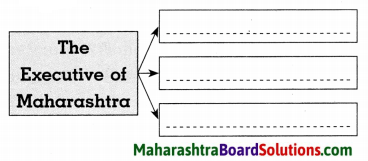 Maharashtra Board Class 8 Civics Solutions Chapter 5 The State Government 6