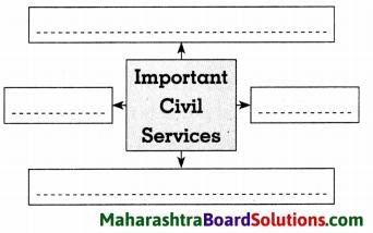 Maharashtra Board Class 8 Civics Solutions Chapter 6 Bureaucracy 5