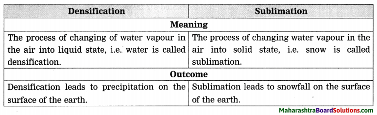 Maharashtra Board Class 8 Geography Solutions Chapter 3 Humidity and Clouds 4