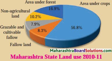 Maharashtra Board Class 8 Geography Solutions Chapter 6 Land Use 3