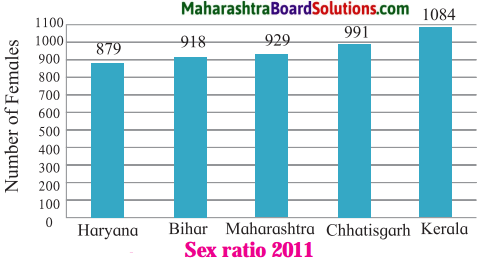Maharashtra Board Class 8 Geography Solutions Chapter 7 Population 4