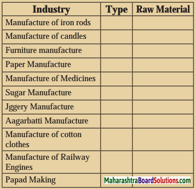 Maharashtra Board Class 8 Geography Solutions Chapter 8 Industries 11