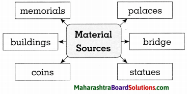 Maharashtra Board Class 8 History Solutions Chapter 1 Sources of History 2
