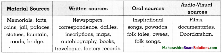 Maharashtra Board Class 8 History Solutions Chapter 1 Sources of History 6