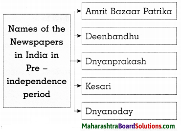 Maharashtra Board Class 8 History Solutions Chapter 1 Sources of History 8