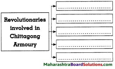 Maharashtra Board Class 8 History Solutions Chapter 10 Armed Revolutionary Movement 7
