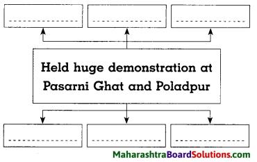 Maharashtra Board Class 8 History Solutions Chapter 14 Formation of State of Maharashtra 6