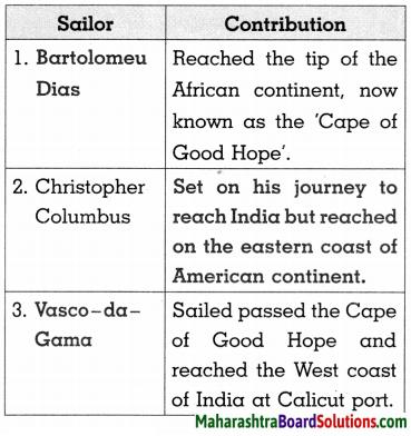 Maharashtra Board Class 8 History Solutions Chapter 2 Europe and India 2