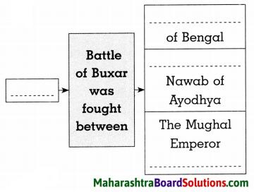 Maharashtra Board Class 8 History Solutions Chapter 2 Europe and India 5
