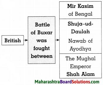 Maharashtra Board Class 8 History Solutions Chapter 2 Europe and India 6