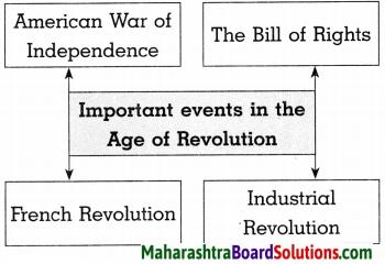 Maharashtra Board Class 8 History Solutions Chapter 2 Europe and India 8
