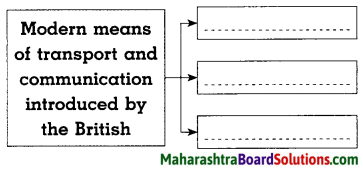 Maharashtra Board Class 8 History Solutions Chapter 3 Effects of British Rule 10