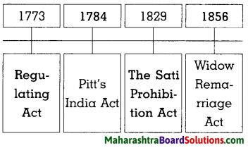 Maharashtra Board Class 8 History Solutions Chapter 3 Effects of British Rule 15