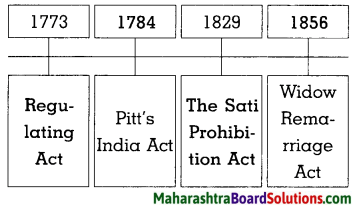 Maharashtra Board Class 8 History Solutions Chapter 3 Effects of British Rule 2