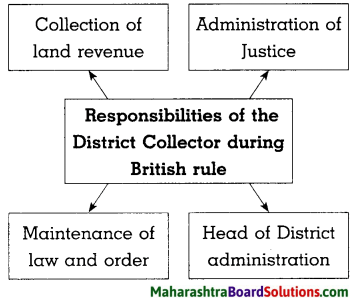 Maharashtra Board Class 8 History Solutions Chapter 3 Effects of British Rule 9