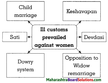 Maharashtra Board Class 8 History Solutions Chapter 5 Social and Religious Reforms 7