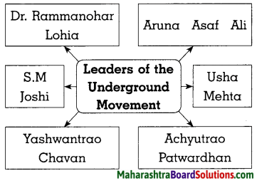 Maharashtra Board Class 8 History Solutions Chapter 9 Last Phase of Struggle for Independence 7