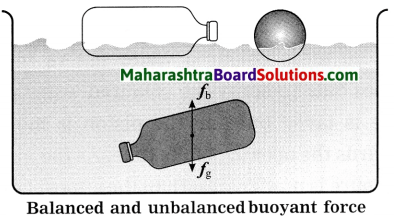 Maharashtra Board Class 8 Science Solutions Chapter 3 Force and Pressure 23
