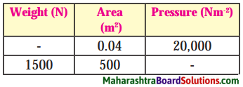Maharashtra Board Class 8 Science Solutions Chapter 3 Force and Pressure 6