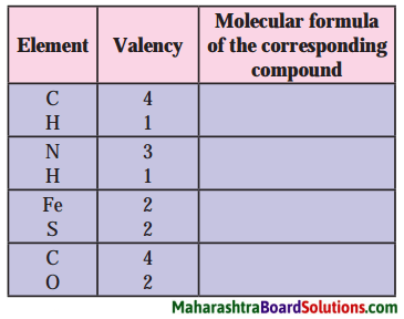 Maharashtra Board Class 8 Science Solutions Chapter 6 Composition of Matter 44