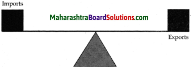 Maharashtra Board Class 9 Geography Solutions Chapter 9 Trade 6