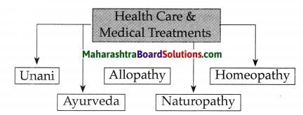 Maharashtra Board Class 9 History Solutions Chapter 9 Changing Life 1 1