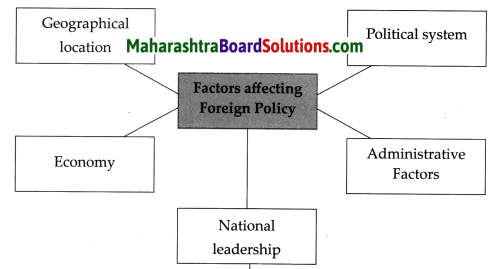 Maharashtra Board Class 9 Political Science Solutions Chapter 2 India's Foreign Policy 1