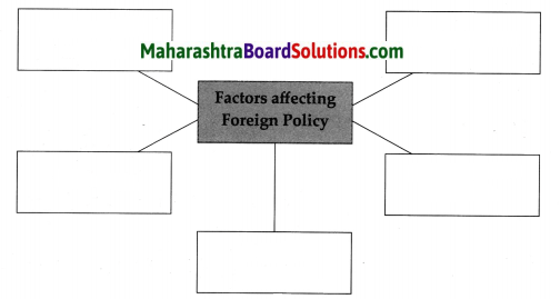 Maharashtra Board Class 9 Political Science Solutions Chapter 2 India's Foreign Policy 2