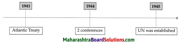 Maharashtra Board Class 9 Political Science Solutions Chapter 4 The United Nations 3