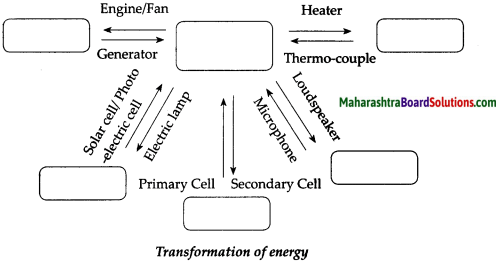 Maharashtra Board Class 9 Science Solutions Chapter 2 Work and Energy 15