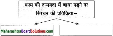 Maharashtra Board Class 10 Hindi Solutions Chapter 10 ठेस 10