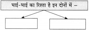 Maharashtra Board Class 10 Hindi Solutions Chapter 11 समता की ओर 10