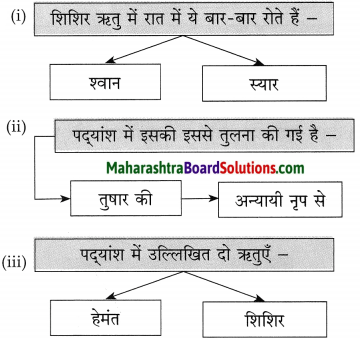 Maharashtra Board Class 10 Hindi Solutions Chapter 11 समता की ओर 5