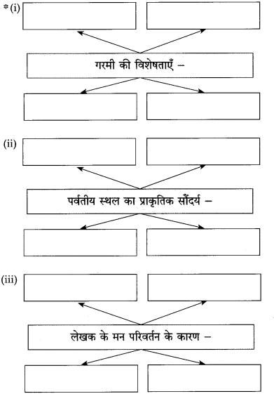 Maharashtra Board Class 10 Hindi Solutions Chapter 2 दो लघुकथाएँ 1